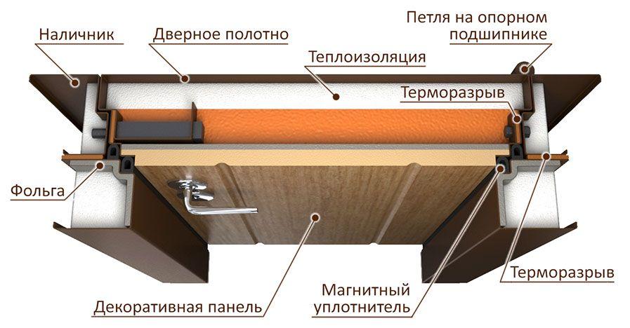 termorazryiv